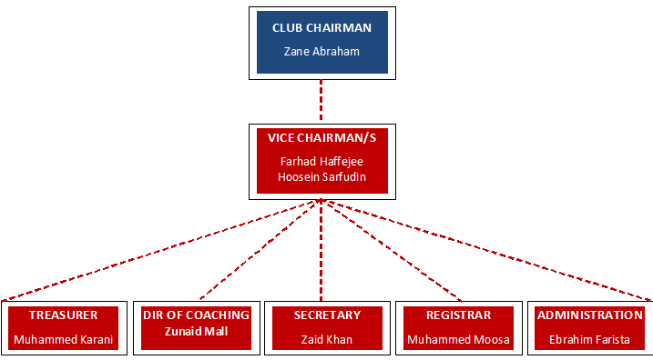 emmarentia-fc-organogram